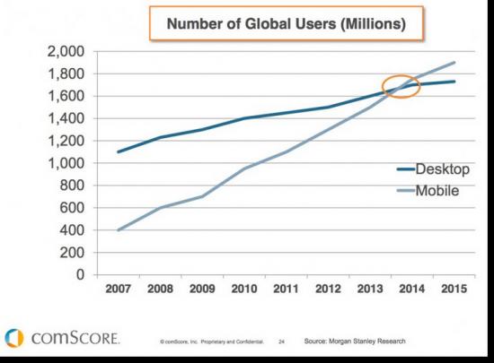 celular-vs-computadores-acesso-global-550x405